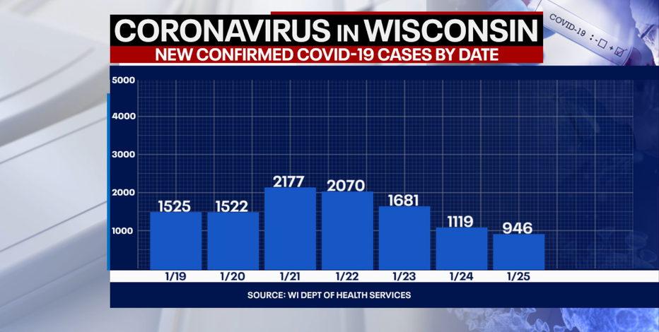 DHS: 946 new positive cases of COVID-19 in WI; 8 new deaths