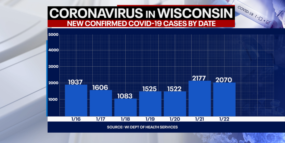 DHS: 2,070 new positive cases of COVID-19 in WI; 36 new deaths