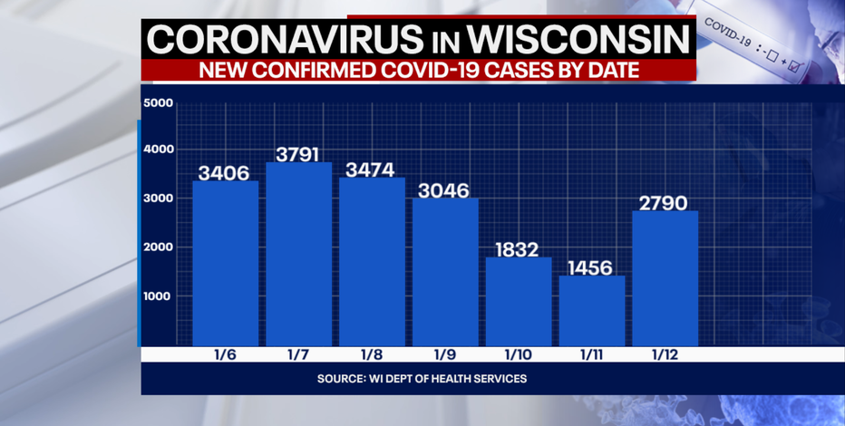 DHS: 2,790 new positive cases of COVID-19 in WI; 49 new deaths