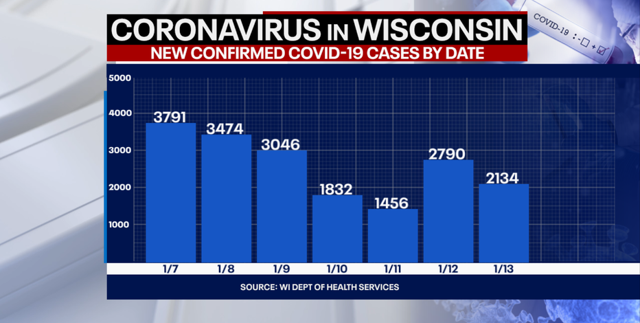DHS: 2,134 new positive cases of COVID-19 in WI; 37 new deaths