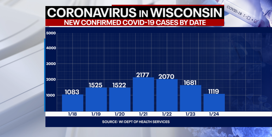 DHS: 1,119 new positive cases of COVID-19 in WI; 6 new deaths