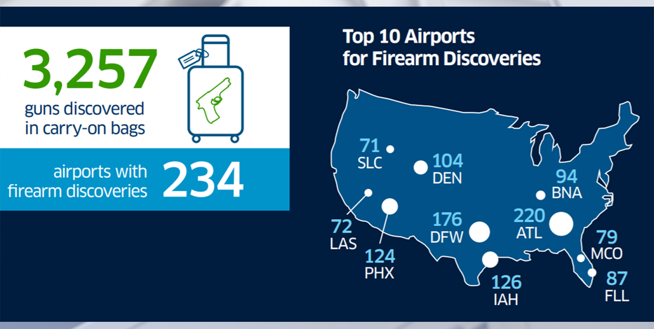 TSA firearm catch rate doubles in 2020; 10 confiscated at MKE