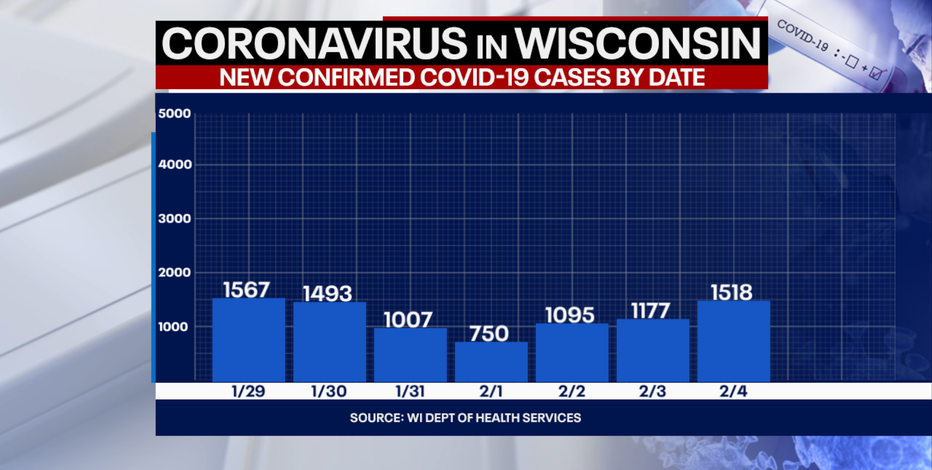 DHS: 1,518 new positive cases of COVID-19 in WI; 41 new deaths