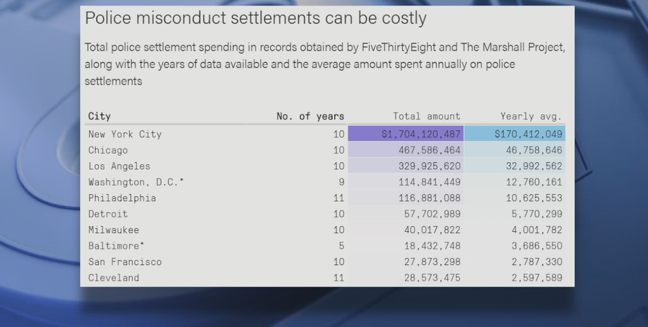 Report: $40M in MPD police misconduct settlements paid out in 10 years