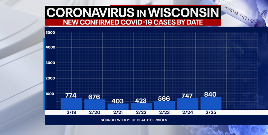 DHS: 840 new positive cases of COVID-19 in Wisconsin; 52 new deaths
