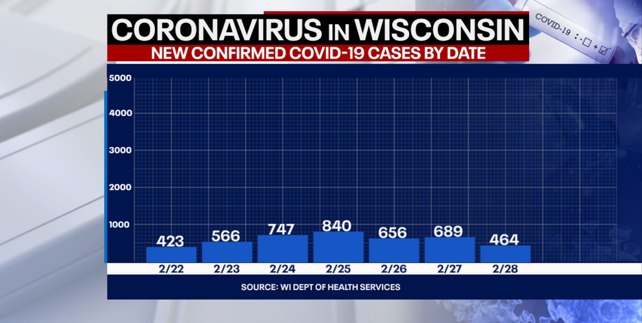 DHS: 464 new positive cases of COVID-19 in WI; no new deaths