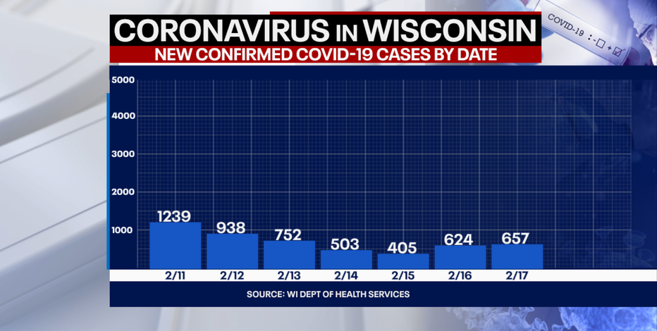 DHS: 657 new positive cases of COVID-19; 1M+ doses of vaccine administered