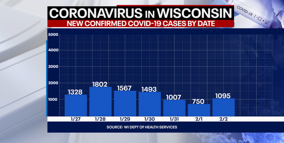 DHS: 1,095 new positive cases of COVID-19 in WI; 40 new deaths