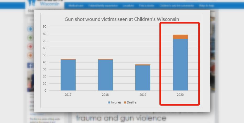 Children's Wisconsin saw spike in gunshot wounds, deaths in 2020
