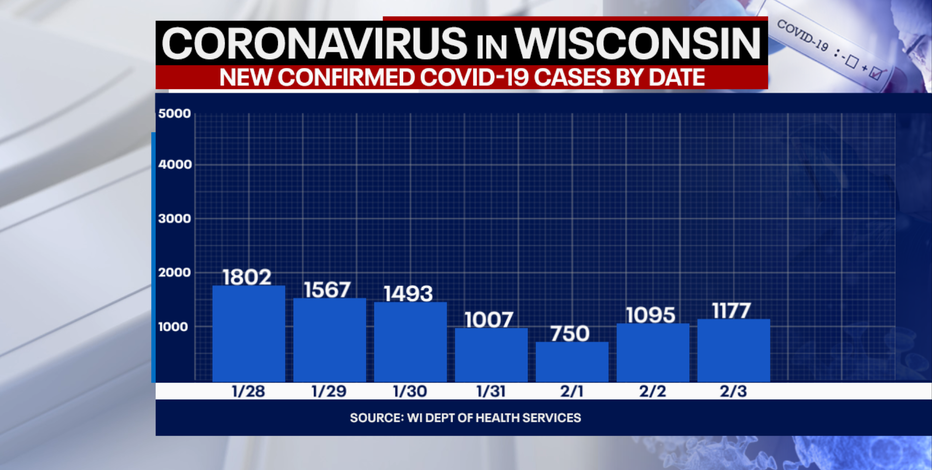 Wisconsin DHS: Coronavirus cases up 1,177; deaths up 14