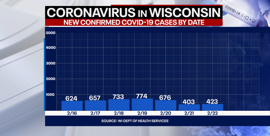 DHS: 423 new positive cases of COVID-19; no new deaths 2nd day in a row
