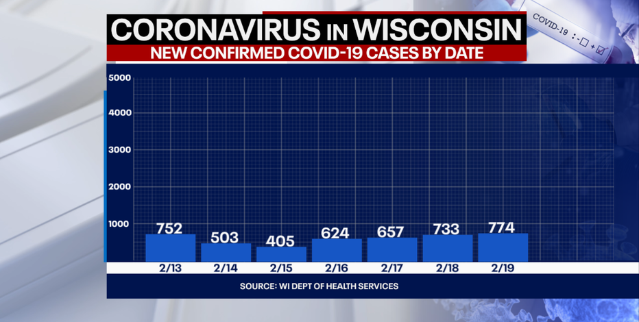 DHS: 774 new positive cases of COVID-19 in Wisconsin; 35 new deaths