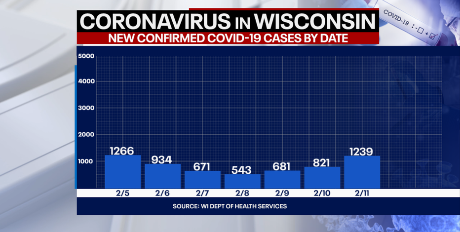 DHS: 1,239 new positive cases of COVID-19 in WI; 11 new deaths