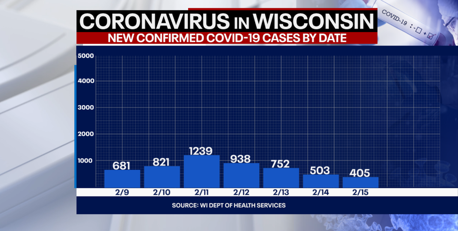 DHS: 405 new positive cases of COVID-19 in Wisconsin; 4 new deaths