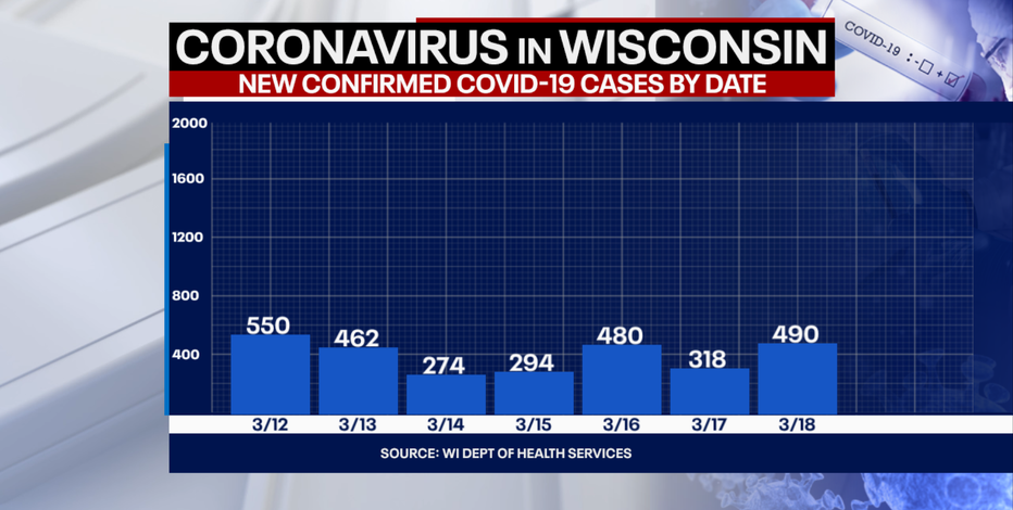 DHS: 490 new positive cases of COVID-19 in Wisconsin, 2 new deaths