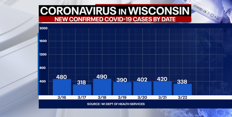 DHS: 338 new positive cases of COVID-19 in Wisconsin, no new deaths
