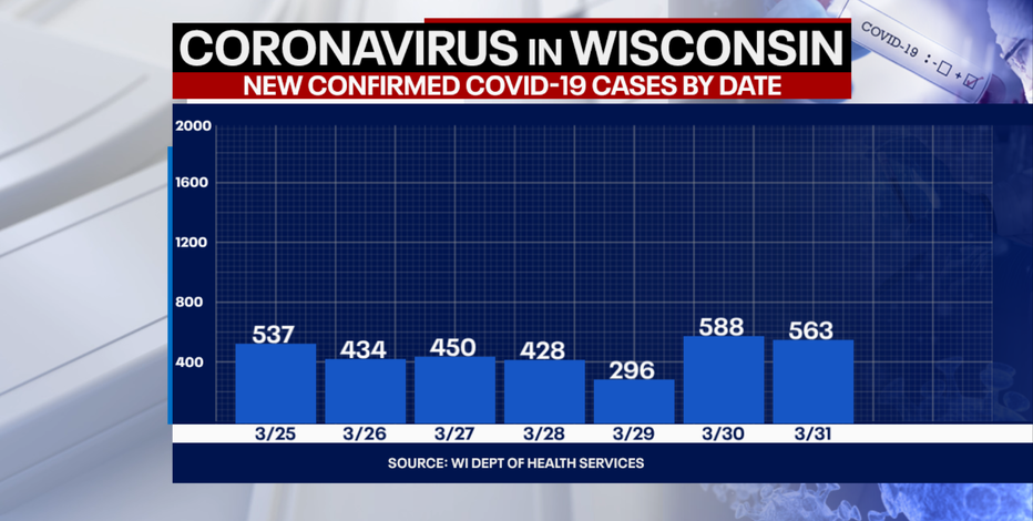 Wisconsin DHS: Coronavirus cases up 563; deaths up 10