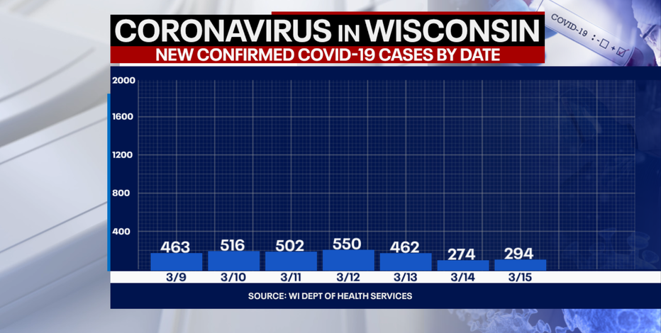 DHS: 294 new positive cases of COVID-19 in Wisconsin, no new deaths