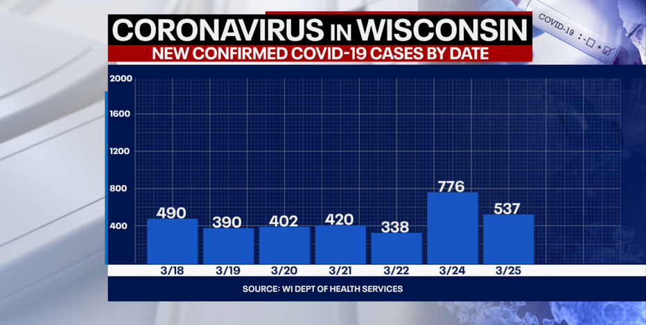DHS: 537 new positive cases of COVID-19 in Wisconsin, 2 new deaths