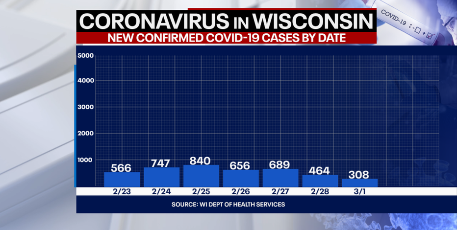 DHS: 308 new positive cases of COVID-19 in WI; no new deaths