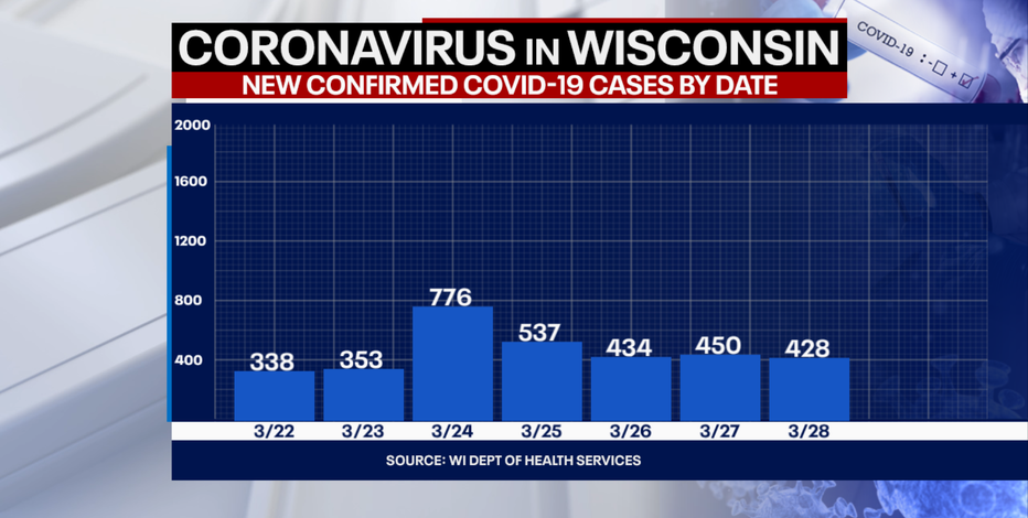 DHS: 428 new positive cases of COVID-19 in WI, no new deaths