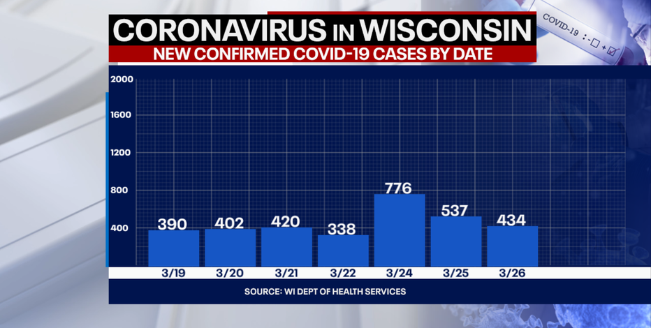 DHS: 1st case of Brazil COVID-19 variant identified in Wisconsin