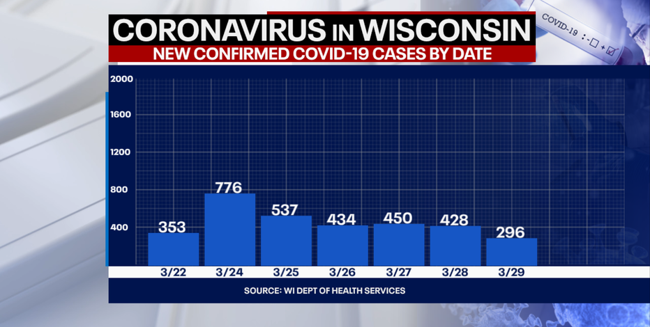 DHS: 296 new positive cases of COVID-19 in WI, 3 new deaths