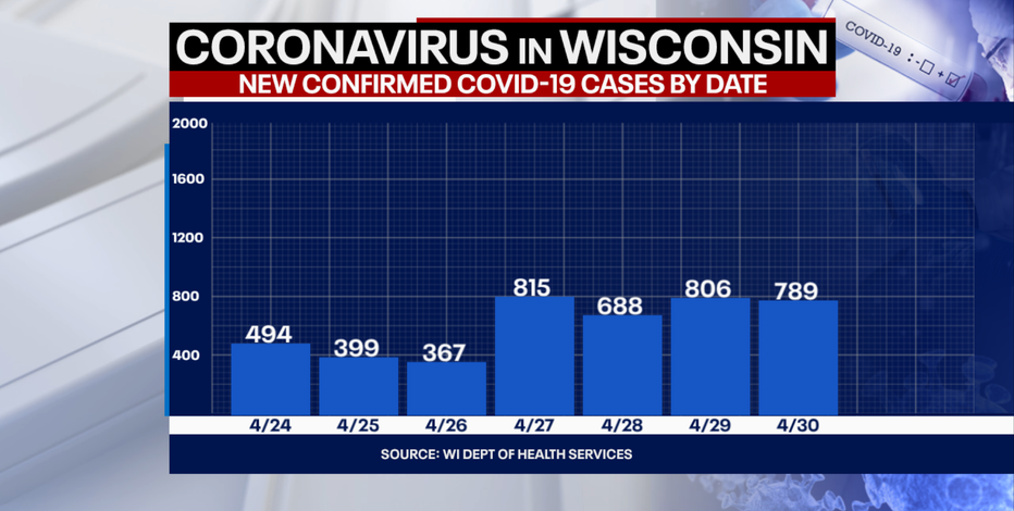 Wisconsin COVID cases up 789, deaths up 8: DHS