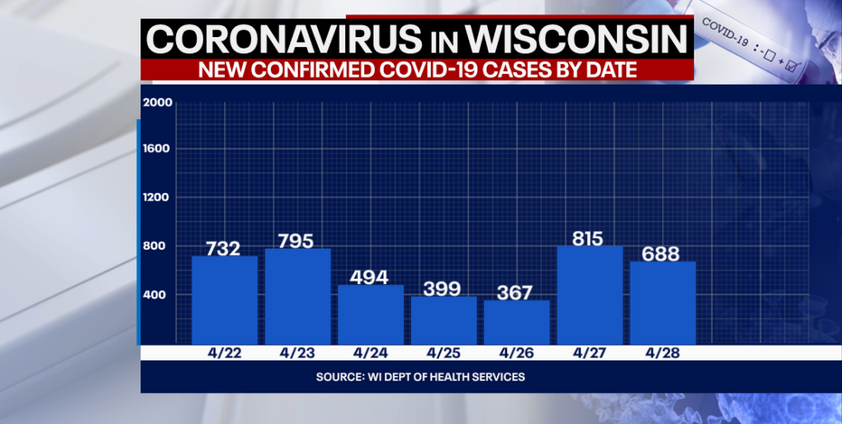 Wisconsin COVID cases up 688, deaths up 34: DHS