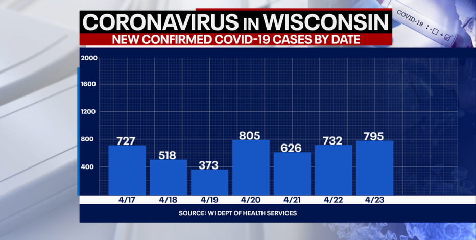 DHS: 795 new positive cases of COVID-19 in Wisconsin, 13 new deaths