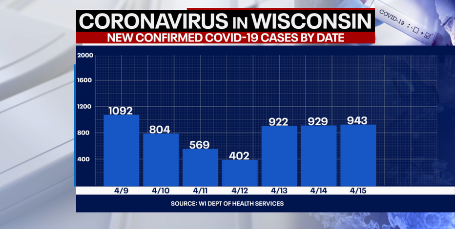 DHS: 943 new positive cases of COVID-19 in WI; 3 new deaths