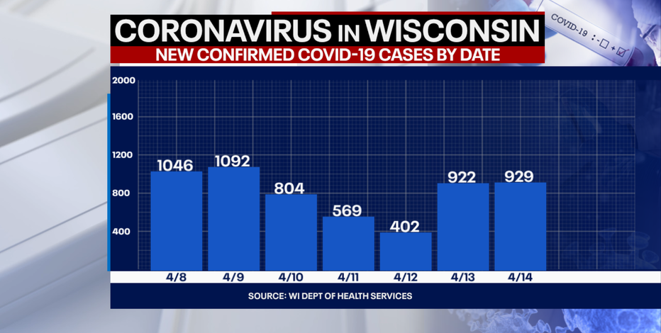 DHS: 929 new positive cases of COVID-19 in WI; 5 new deaths