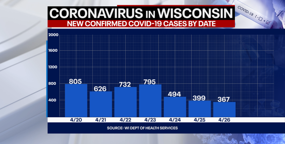 DHS: 367 new positive cases of COVID-19 in Wisconsin, no new deaths