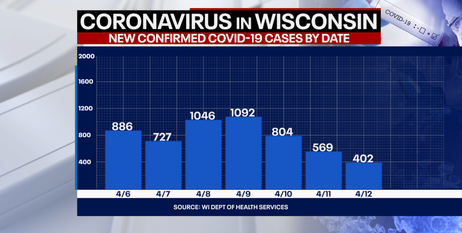 DHS: 402 new positive cases of COVID-19 in WI; 3 new deaths