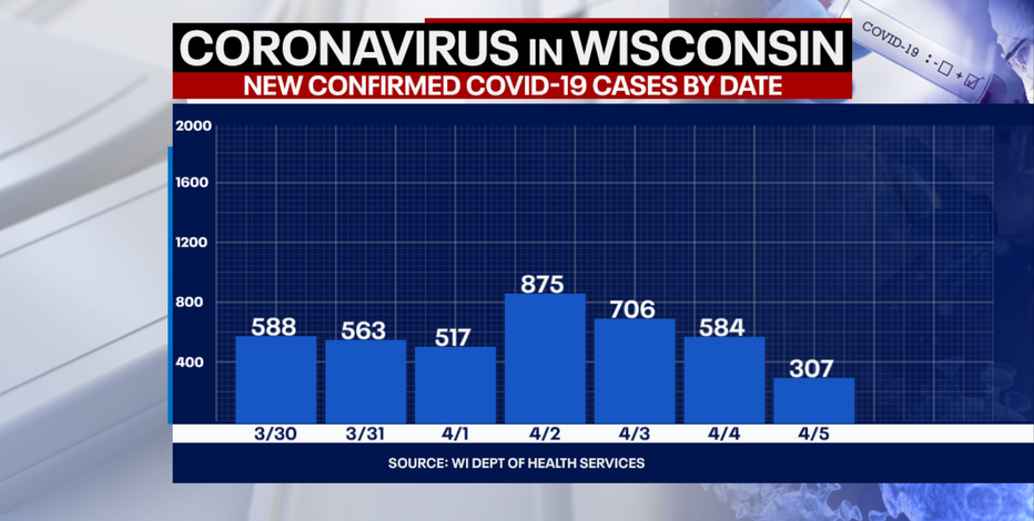 DHS: 307 new positive cases of COVID-19 in Wisconsin, 1 new death