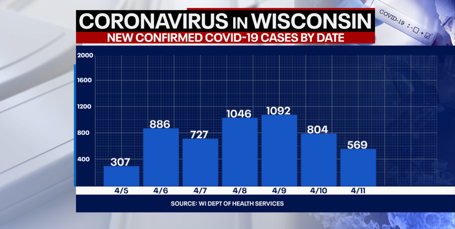 DHS: 569 new positive cases of COVID-19 in WI; 1 new death