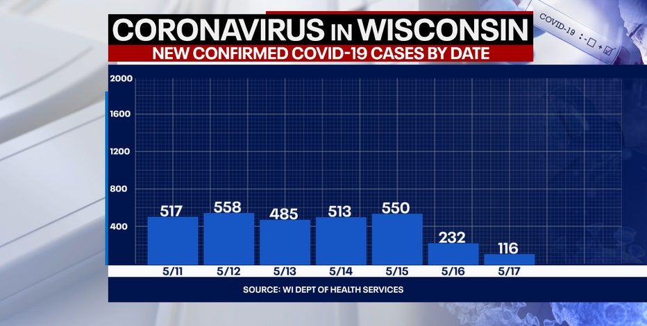 Wisconsin COVID cases up 116, no new deaths: State officials