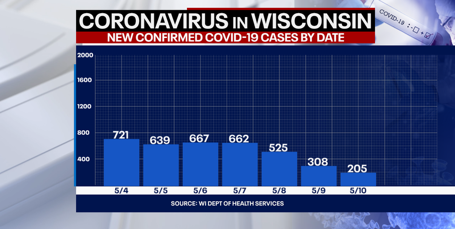 Wisconsin COVID cases up 205, no new deaths: State officials