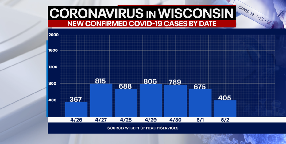 Wisconsin COVID cases up 405