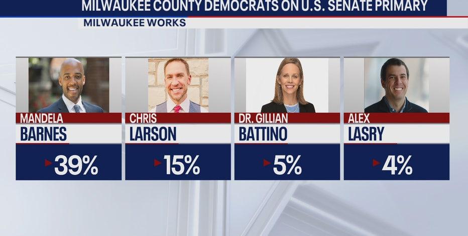 Senate poll: Barnes leads Milwaukee County Democrats