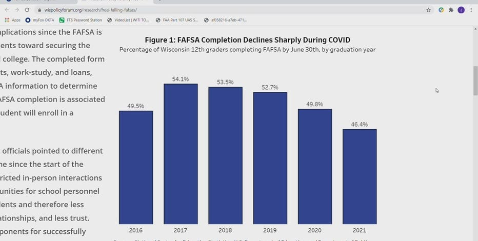 FAFSA application drop during COVID 'very troubling,' officials say