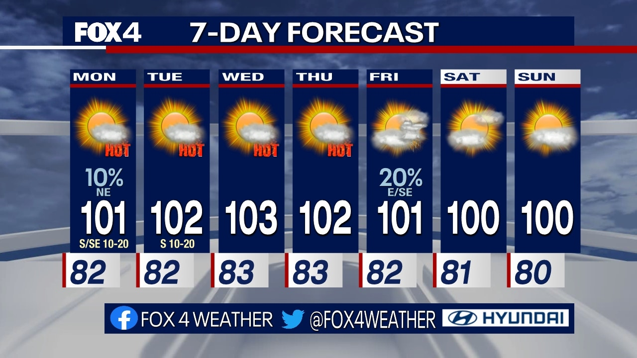 DFW 7-Day Forecast
