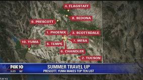 Summer travel up: Prescott, Yuma make the top 10