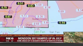 Non-soon or Monsoon? Depends on where you're at