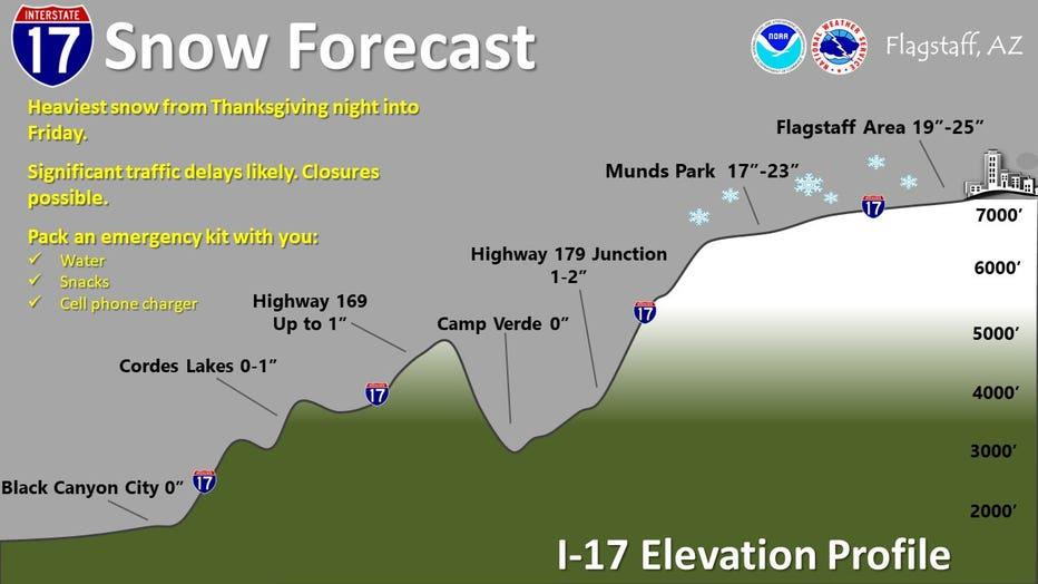 NWS Flagstaff snow forecast 11-27-19