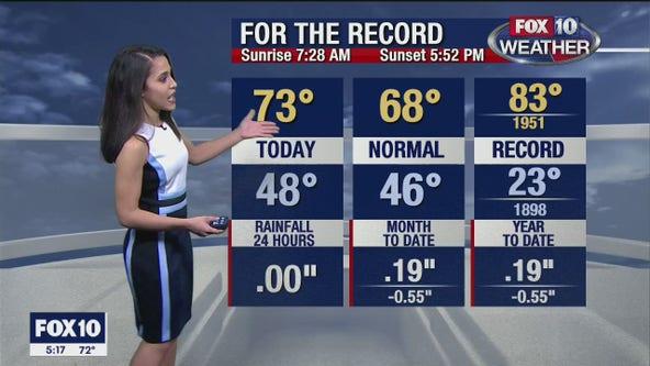 5 p.m. Weather Forecast 1/25/20