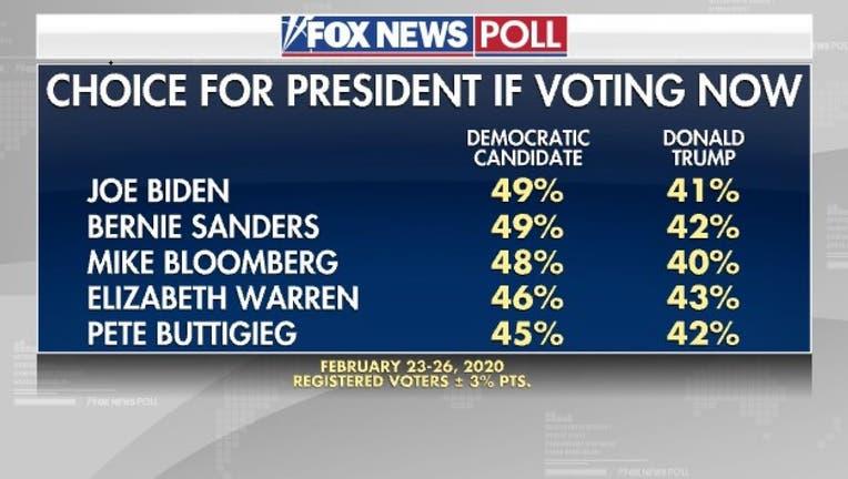 Fox News Poll on 2020 Election