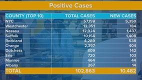 New York's coronavirus cases top 100,000