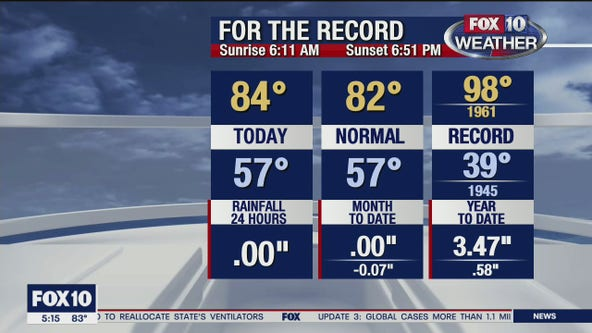 5 p.m. Weather Forecast 4/4/20
