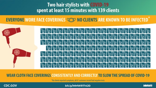 CDC says face coverings likely stopped spread of COVID-19 by 2 infected hair stylists to 139 clients